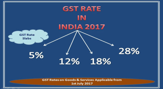GST Council Changes in Tax Rates